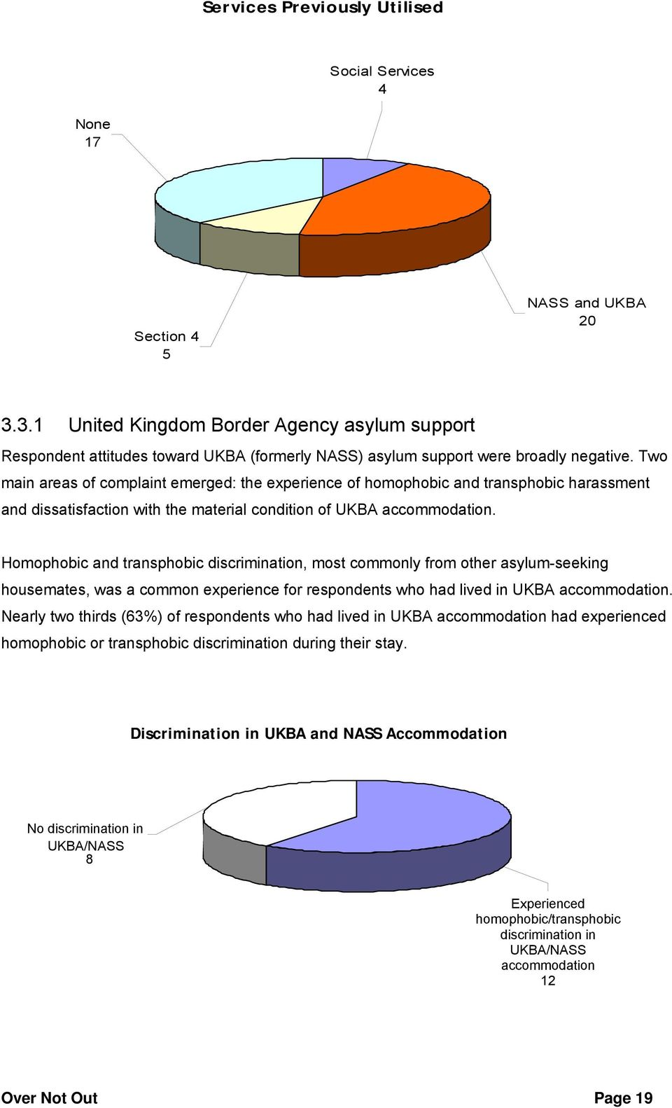 Two main areas of complaint emerged: the experience of homophobic and transphobic harassment and dissatisfaction with the material condition of UKBA accommodation.