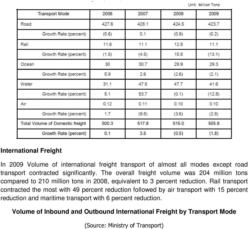 The overall freight volume was 204 million tons compared to 210 million tons in 2008, equivalent to 3 percent reduction.