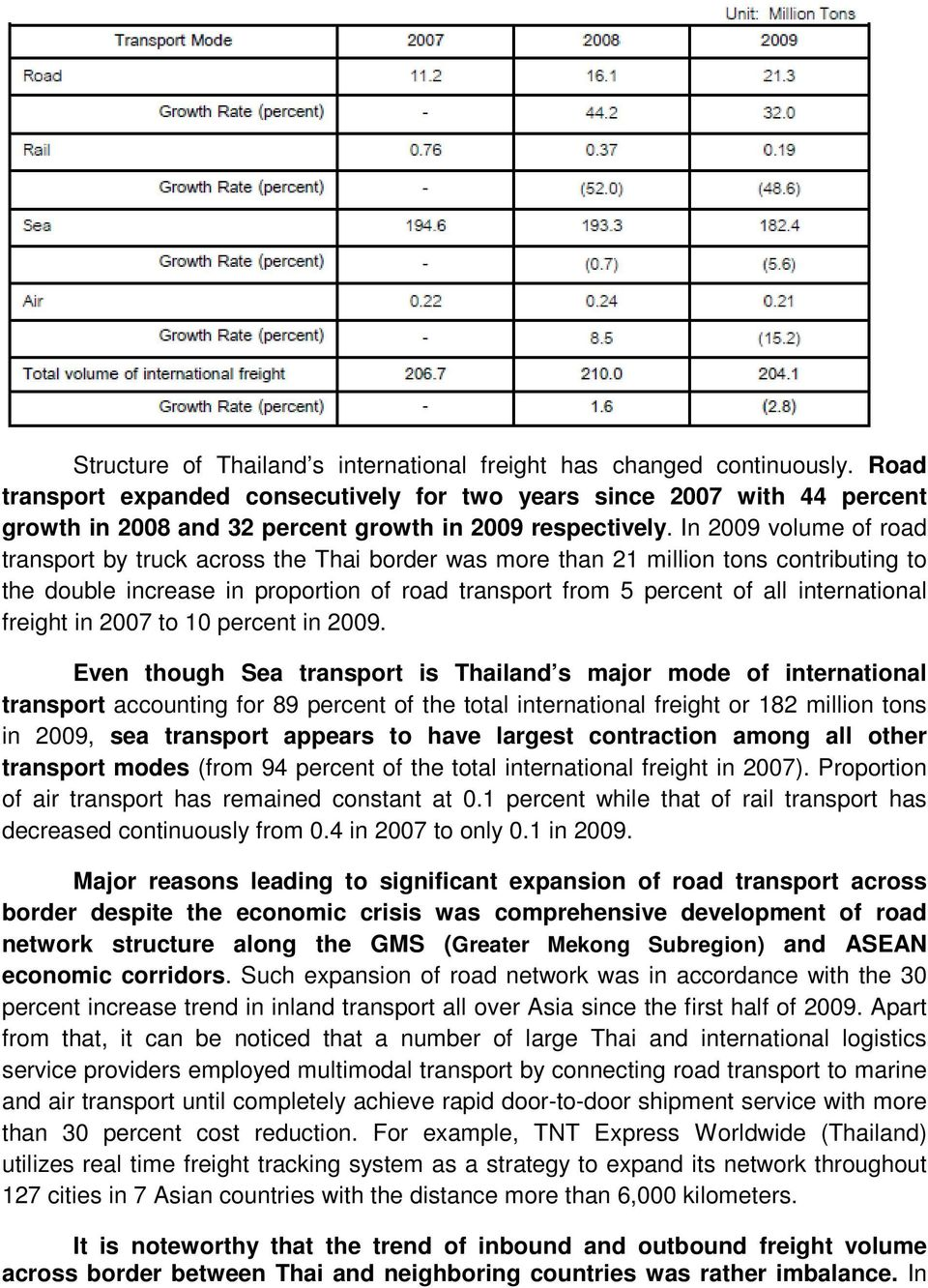 In 2009 volume of road transport by truck across the Thai border was more than 21 million tons contributing to the double increase in proportion of road transport from 5 percent of all international