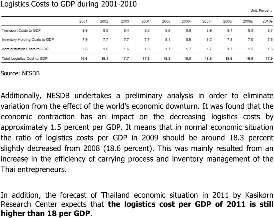 It means that in normal economic situation the ratio of logistics costs per GDP in 2009 should be around 18.3 percent slightly decreased from 2008 (18.6 percent).