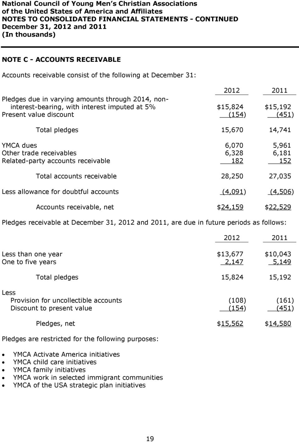 receivables 6,328 6,181 Related-party accounts receivable 182 152 Total accounts receivable 28,250 27,035 Less allowance for doubtful accounts (4,091) (4,506) Accounts receivable, net $24,159 $22,529