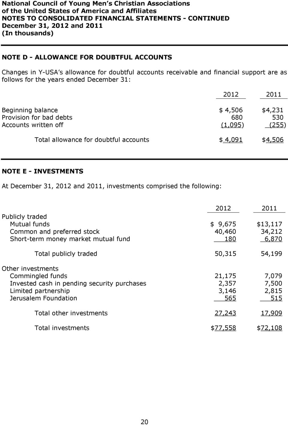 accounts $ 4,091 $4,506 NOTE E - INVESTMENTS At December 31, 2012 and 2011, investments comprised the following: 2012 2011 Publicly traded Mutual funds $ 9,675 $13,117 Common and preferred stock