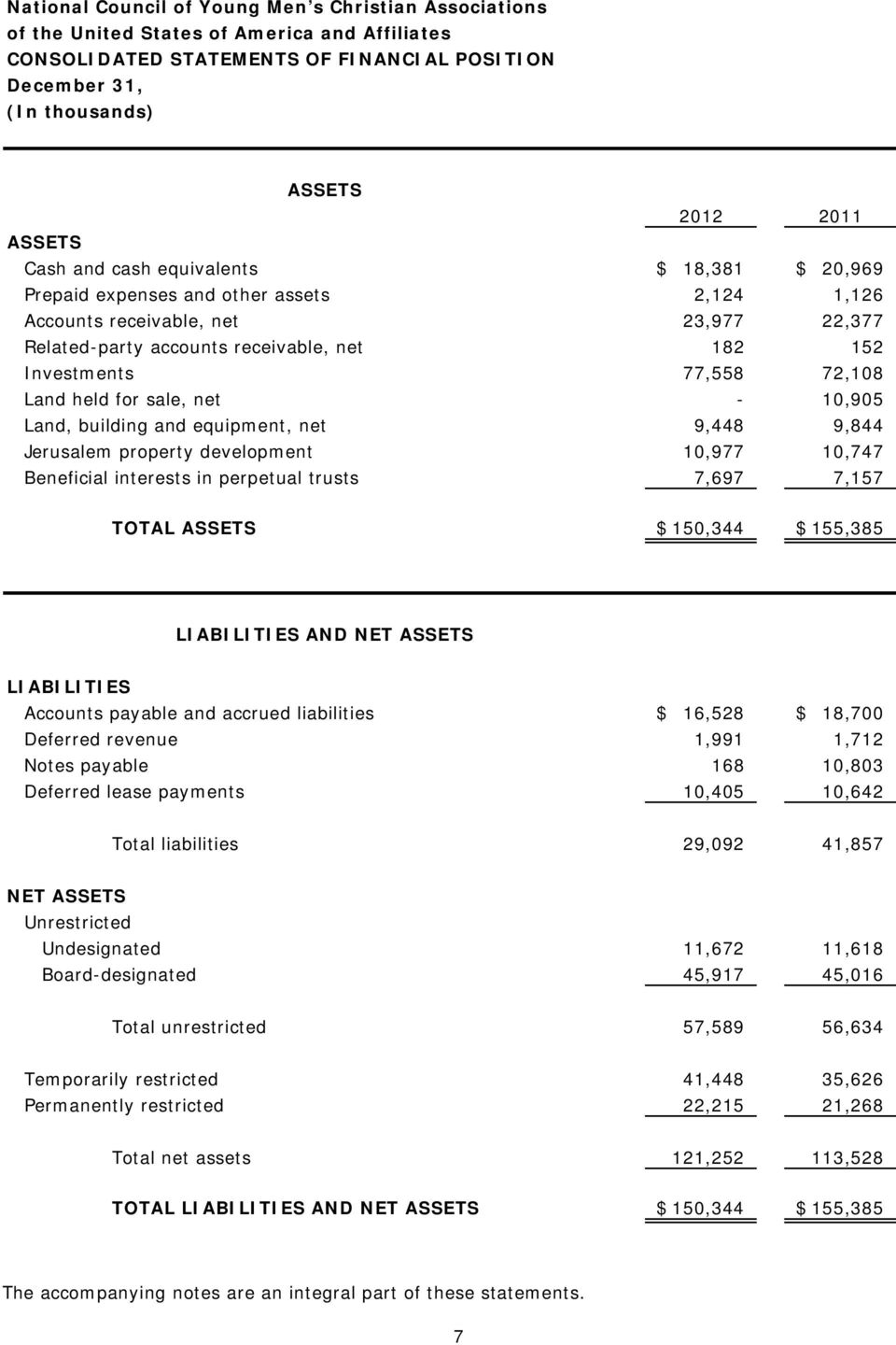 10,977 10,747 Beneficial interests in perpetual trusts 7,697 7,157 TOTAL ASSETS $ 150,344 $ 155,385 LIABILITIES AND NET ASSETS LIABILITIES Accounts payable and accrued liabilities $ 16,528 $ 18,700
