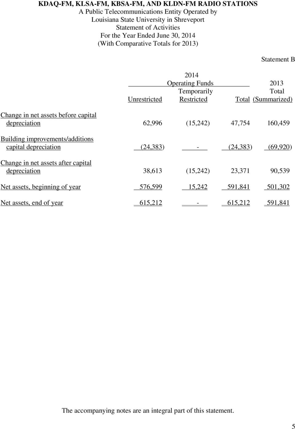 depreciation 62,996 (15,242) 47,754 160,459 Building improvements/additions capital depreciation (24,383) - (24,383) (69,920) Change in net assets after capital depreciation 38,613