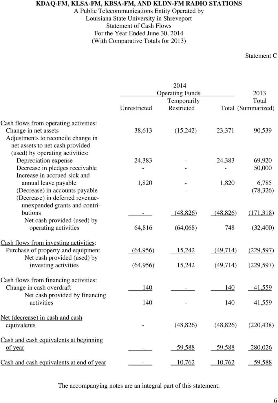 (15,242) 23,371 90,539 Adjustments to reconcile change in net assets to net cash provided (used) by operating activities: Depreciation expense 24,383-24,383 69,920 Decrease in pledges receivable - -