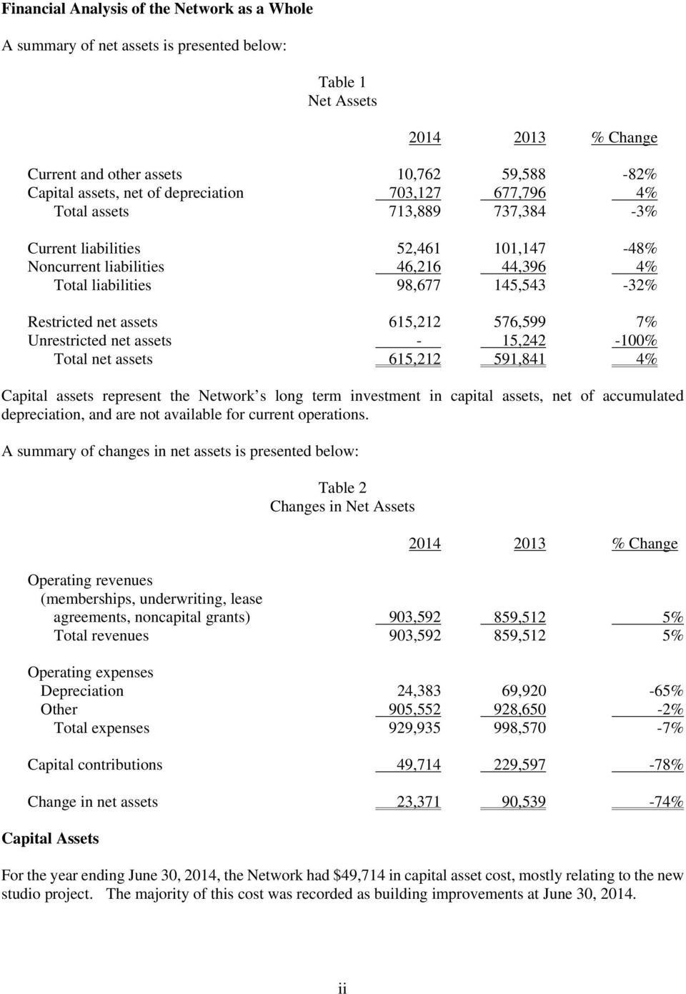 assets 615,212 576,599 7% Unrestricted net assets - 15,242-100% Total net assets 615,212 591,841 4% Capital assets represent the Network s long term investment in capital assets, net of accumulated