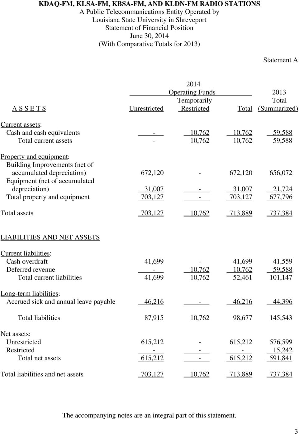 59,588 Total current assets - 10,762 10,762 59,588 Property and equipment: Building Improvements (net of accumulated depreciation) 672,120-672,120 656,072 Equipment (net of accumulated depreciation)