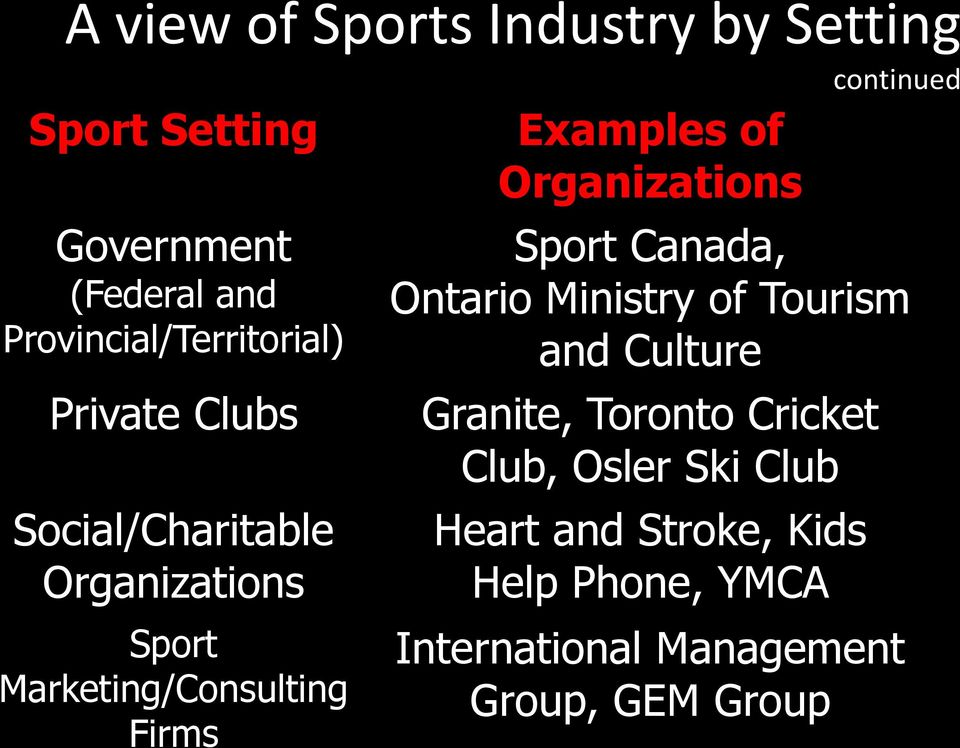 Firms Examples of Organizations Sport Canada, Ontario Ministry of Tourism and Culture Granite,