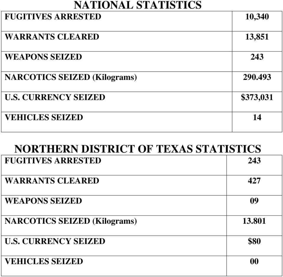 SEIZED (Kilograms) 290.493 U.S. CURRENCY SEIZED $373,031 VEHICLES SEIZED 14 NORTHERN