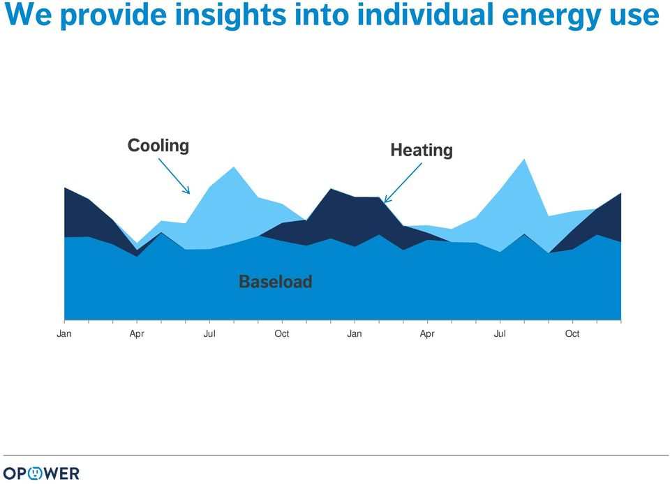 Cooling Heating Baseload