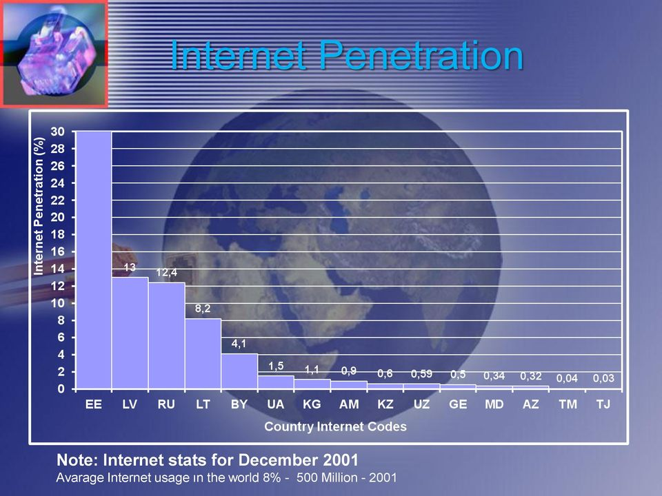 2001 Avarage Internet usage