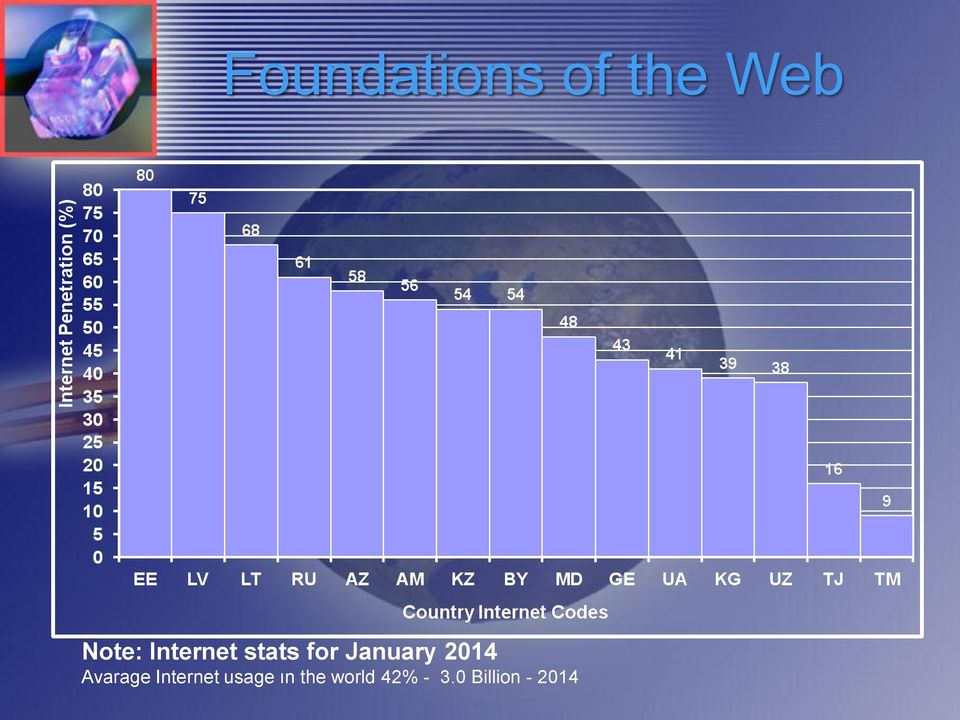 2014 Avarage Internet usage ın