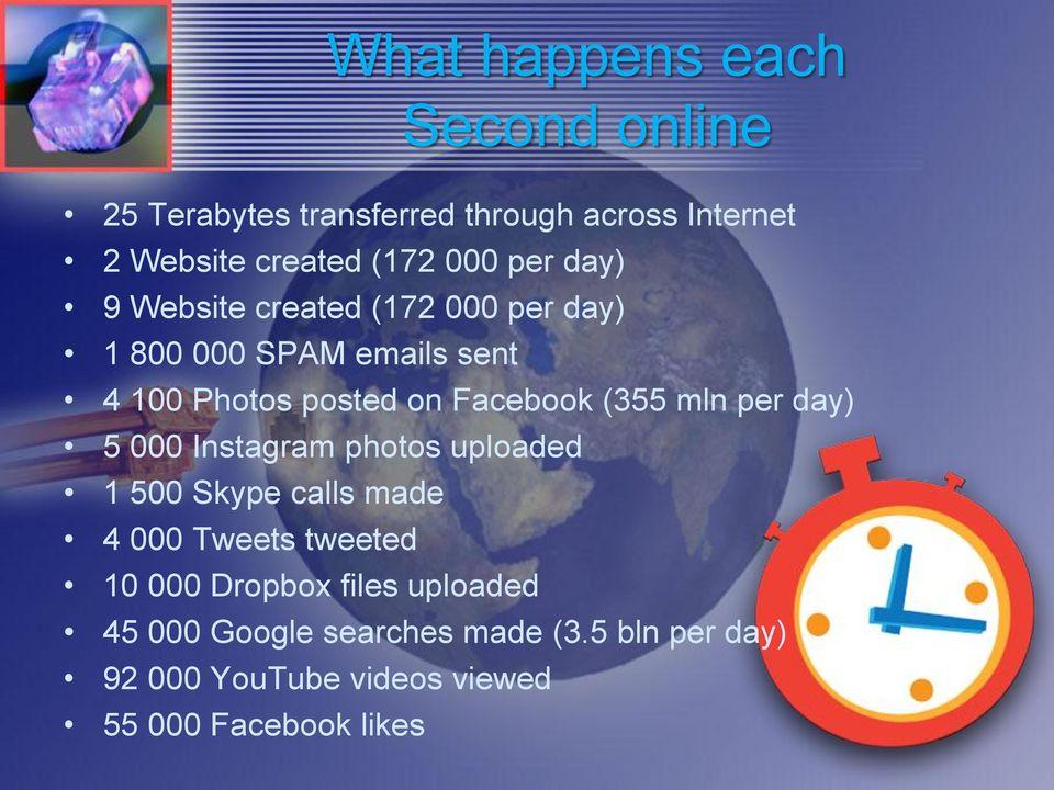 (355 mln per day) 5 000 Instagram photos uploaded 1 500 Skype calls made 4 000 Tweets tweeted 10 000