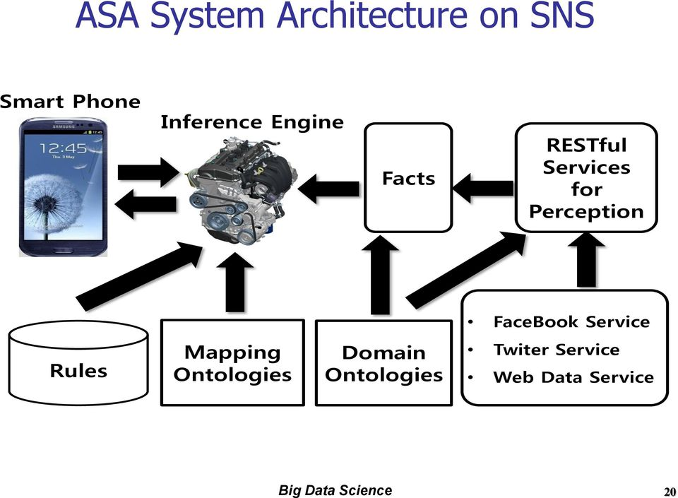 FaceBook Service Rules Mapping Ontologies Domain