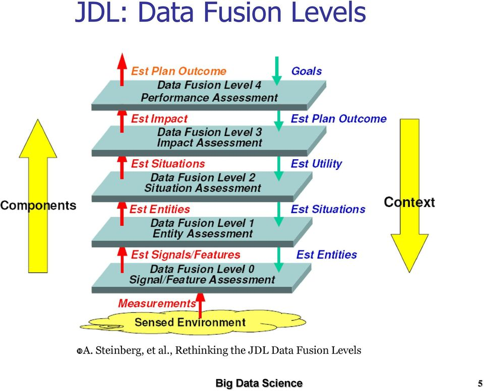 , Rethinking the JDL Data