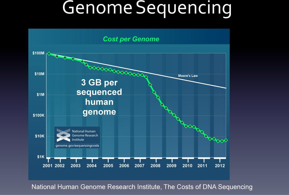 National Human Genome