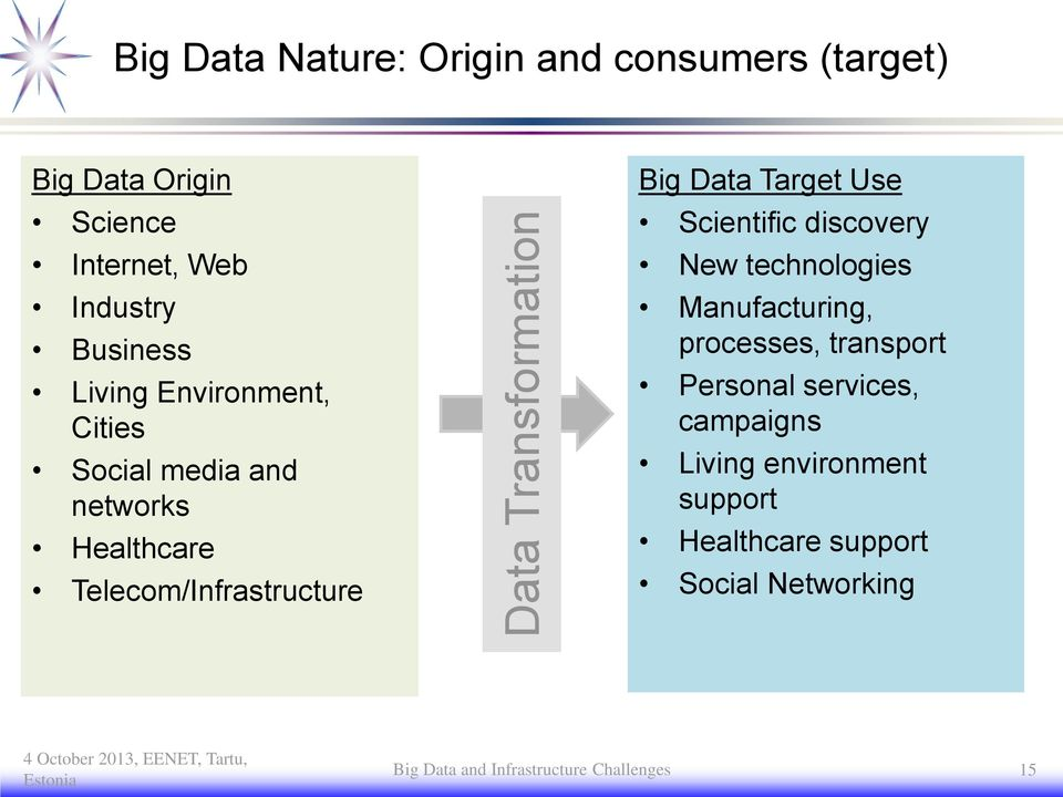 Data Target Use Scientific discovery New technologies Manufacturing, processes, transport Personal services,