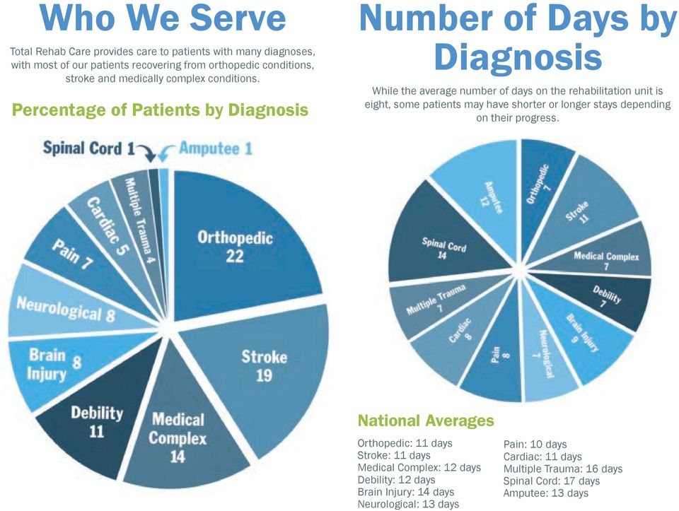 Percentage of Patients by Diagnosis Number of Days by Diagnosis While the average number of days on the rehabilitation unit is eight, some patients may have