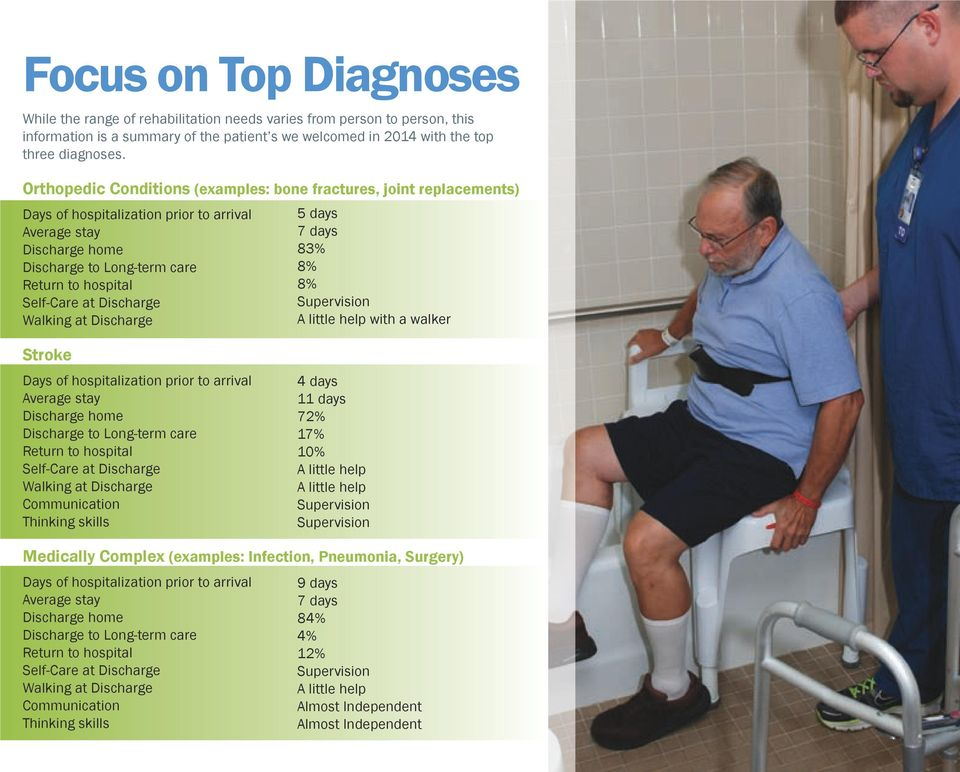 Discharge Walking at Discharge 5 days 7 days 83% 8% 8% Supervision A little help with a walker Stroke Days of hospitalization prior to arrival Average stay Discharge home Discharge to Long-term care