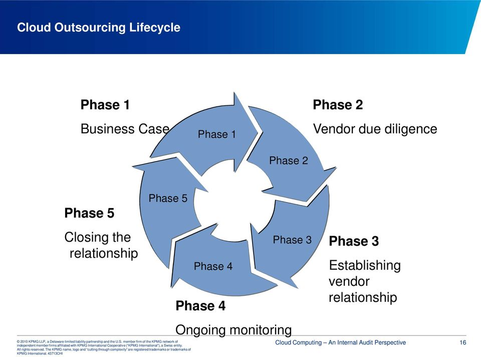 relationship Phase 4 Phase 4 Phase 3 Phase 3 Establishing vendor
