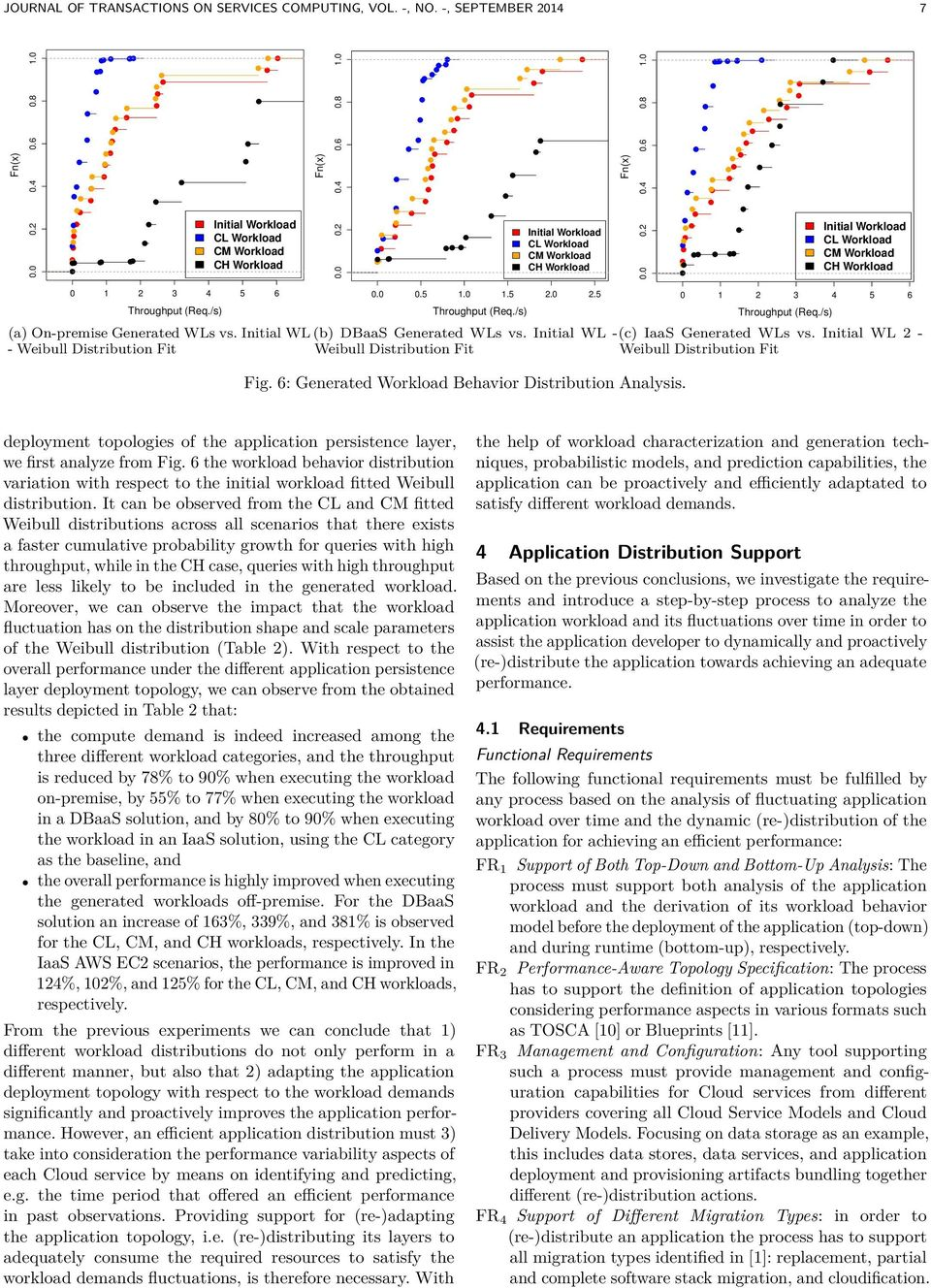 Initial WL -(c) IaaS Generated WLs vs. Initial WL 2 - Weibull Distribution Fit Weibull Distribution Fit Fig. 6: Generated Workload Behavior Distribution Analysis.