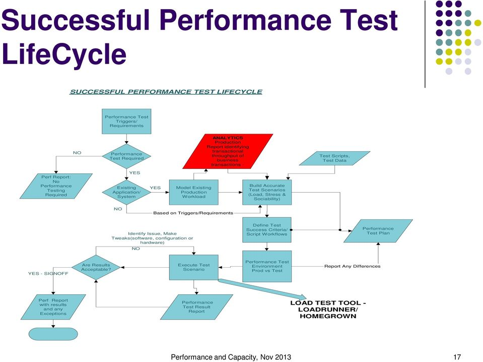 Scenarios (Load, Stress & Sociability) NO Based on Triggers/Requirements Identify Issue, Make Tweaks(software, configuration or hardware) NO Define Test Success Criteria/ Script Workflows Performance