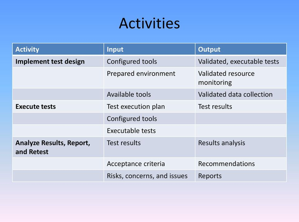 Test results Analyze Results, Report, and Retest Configured tools Executable tests Test results