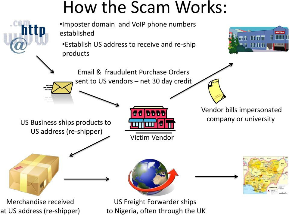 ships products to US address (re-shipper) Victim Vendor Vendor bills impersonated company or university