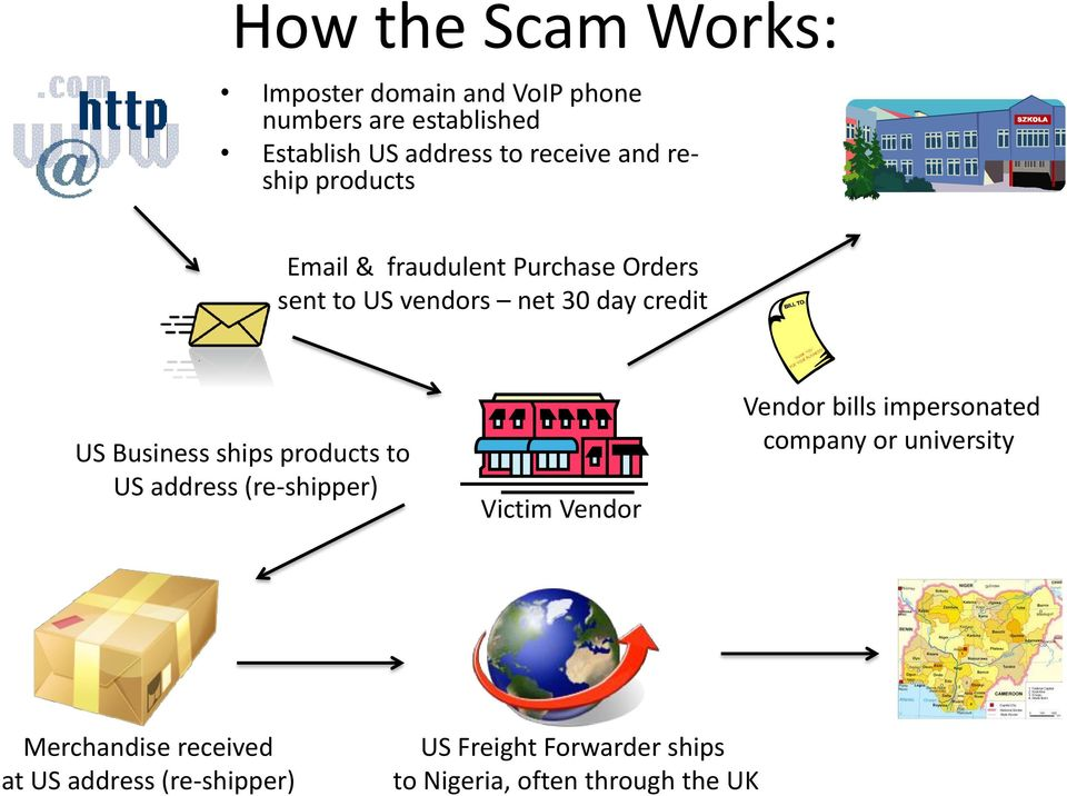 Business ships products to US address (re-shipper) Victim Vendor Vendor bills impersonated company or