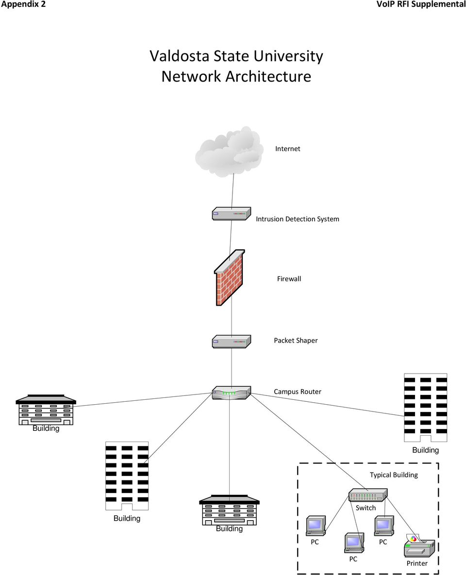 Internet Intrusion Detection System Firewall