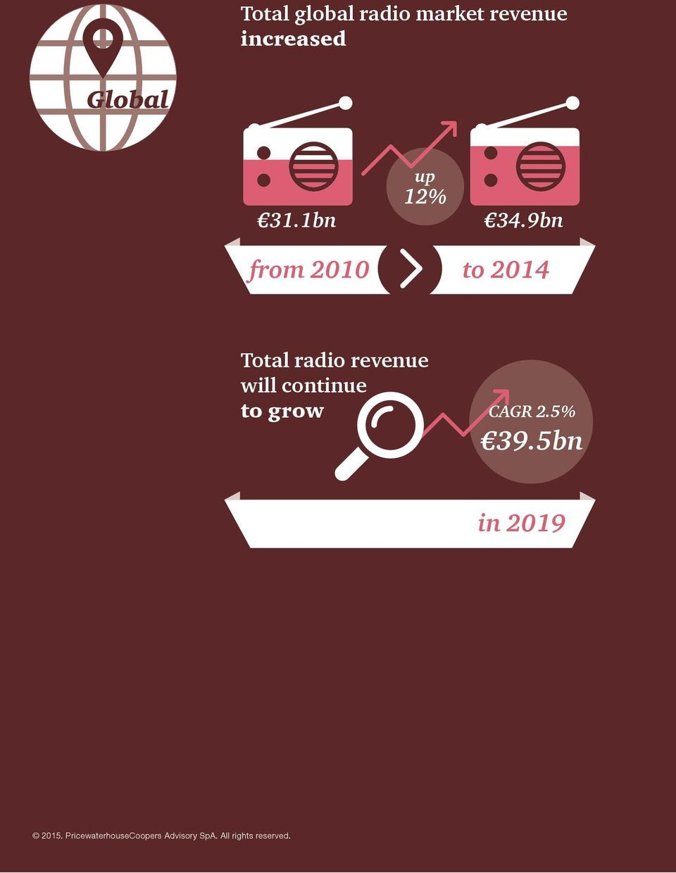 9bn from 2010 to 2014 Total radio