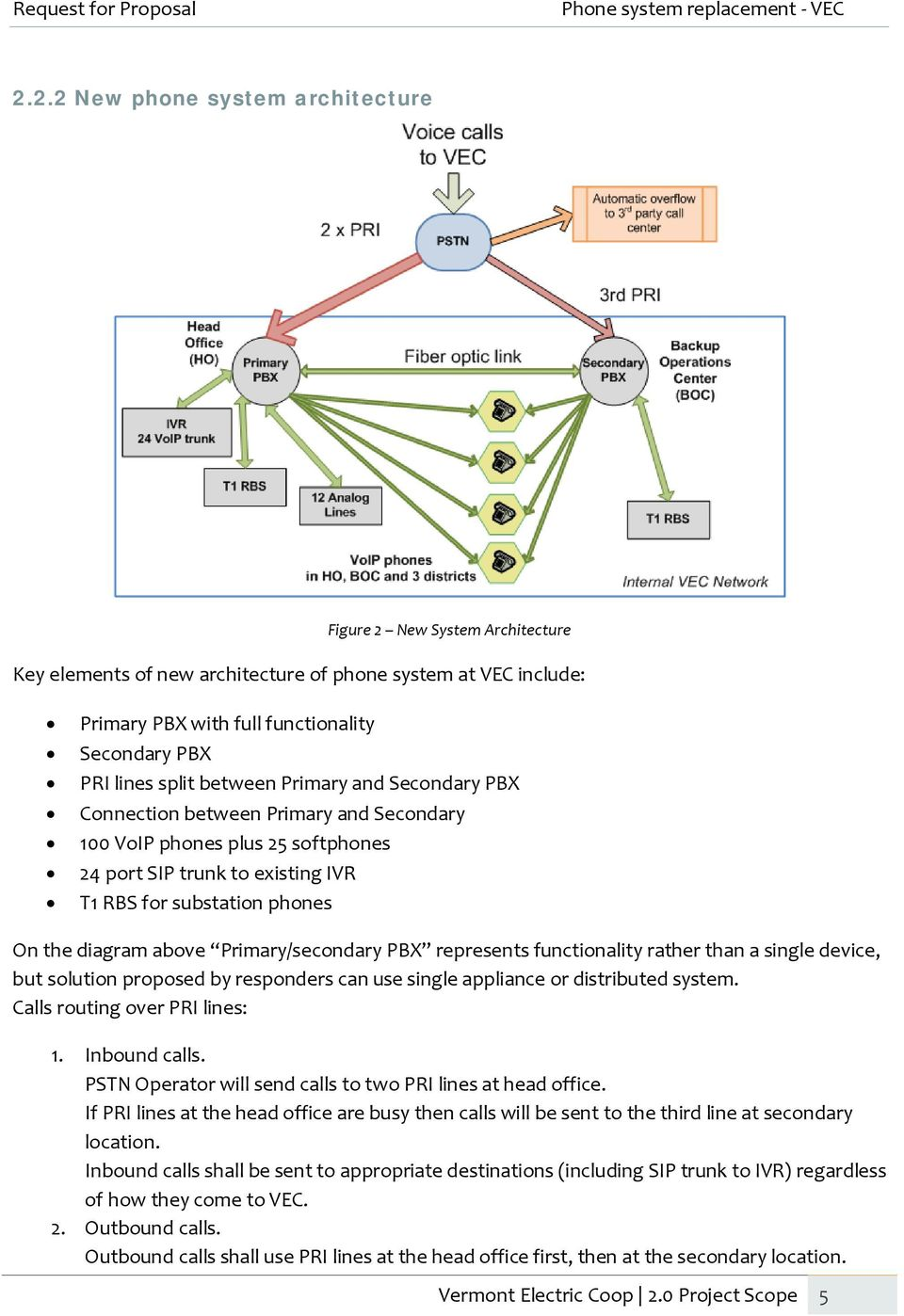 Primary/secondary PBX represents functionality rather than a single device, but solution proposed by responders can use single appliance or distributed system. Calls routing over PRI lines: 1.