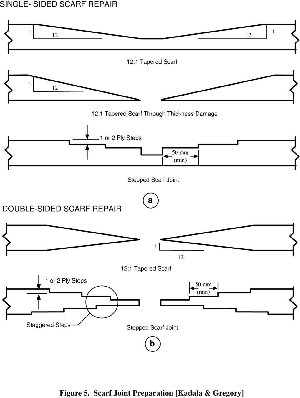 DOUBLE-SIDED SCARF REPAIR a 1 12:1 Tapered Scarf 12 1 or 2 Ply Steps 50 mm (min)