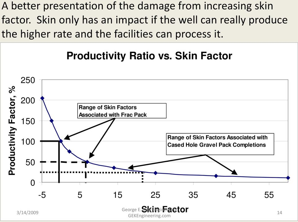 it. Productivity Factor, % 250 200 150 100 50 0 Productivity Ratio vs.