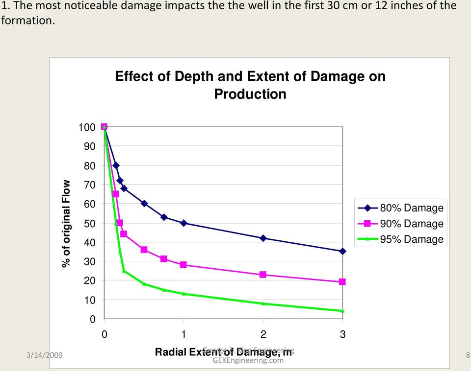 Effect of Depth and Extent of Damage on Production % of original Flow 100 90