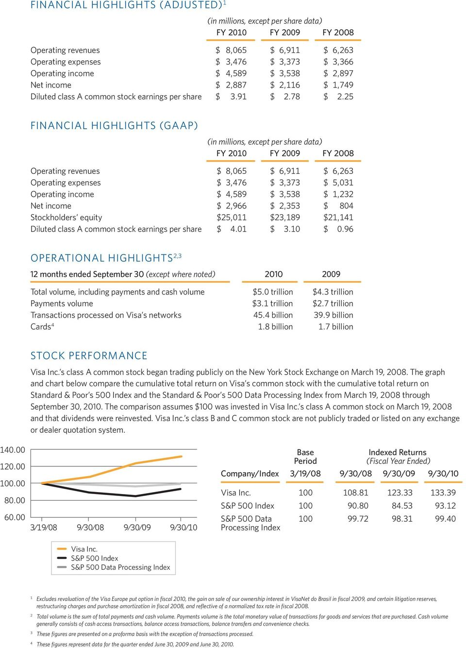 25 FINANCIAL HIGHLIGHTS (GAAP) (in millions, except per share data) FY 2010 FY 2009 FY 2008 Operating revenues $ 8,065 $ 6,911 $ 6,263 Operating expenses $ 3,476 $ 3,373 $ 5,031 Operating income $