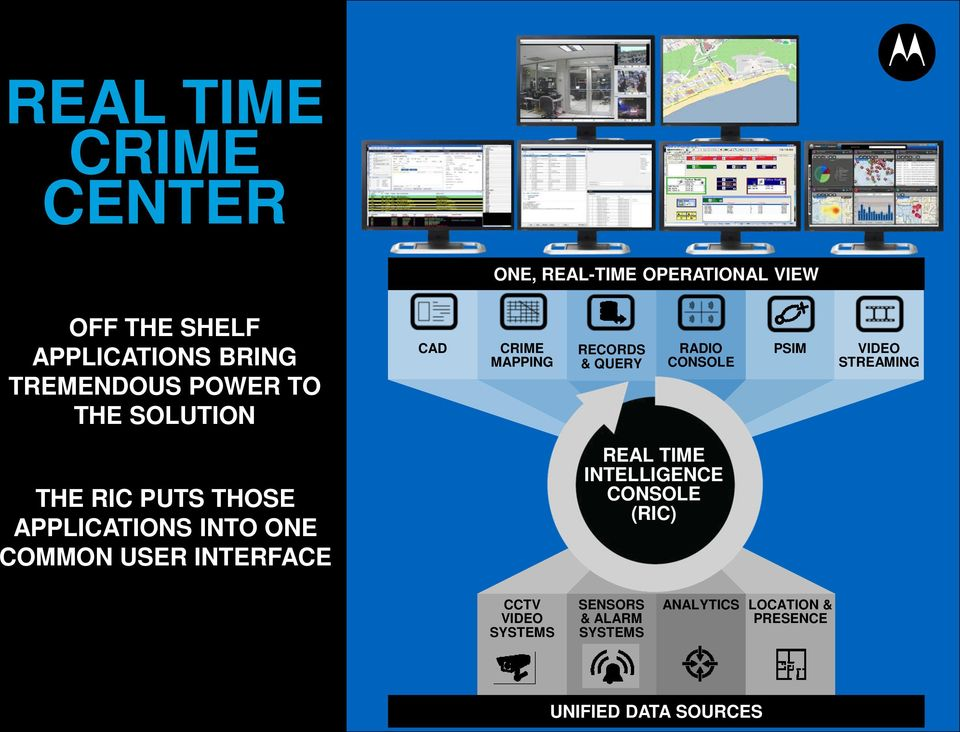 STREAMING THE RIC PUTS THOSE APPLICATIONS INTO ONE COMMON USER INTERFACE REAL TIME INTELLIGENCE