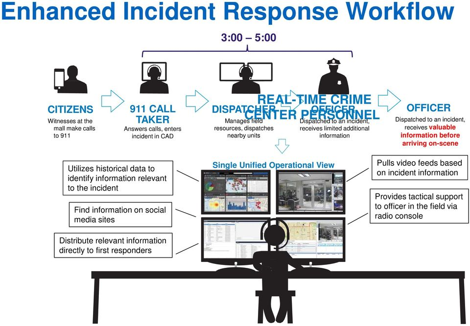 valuable information before arriving on-scene Utilizes historical data to identify information relevant to the incident Find information on social media sites Distribute relevant
