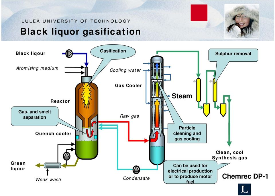 Steam Particle cleaning and gas cooling Green liqour Weak wash Condensate Can be used