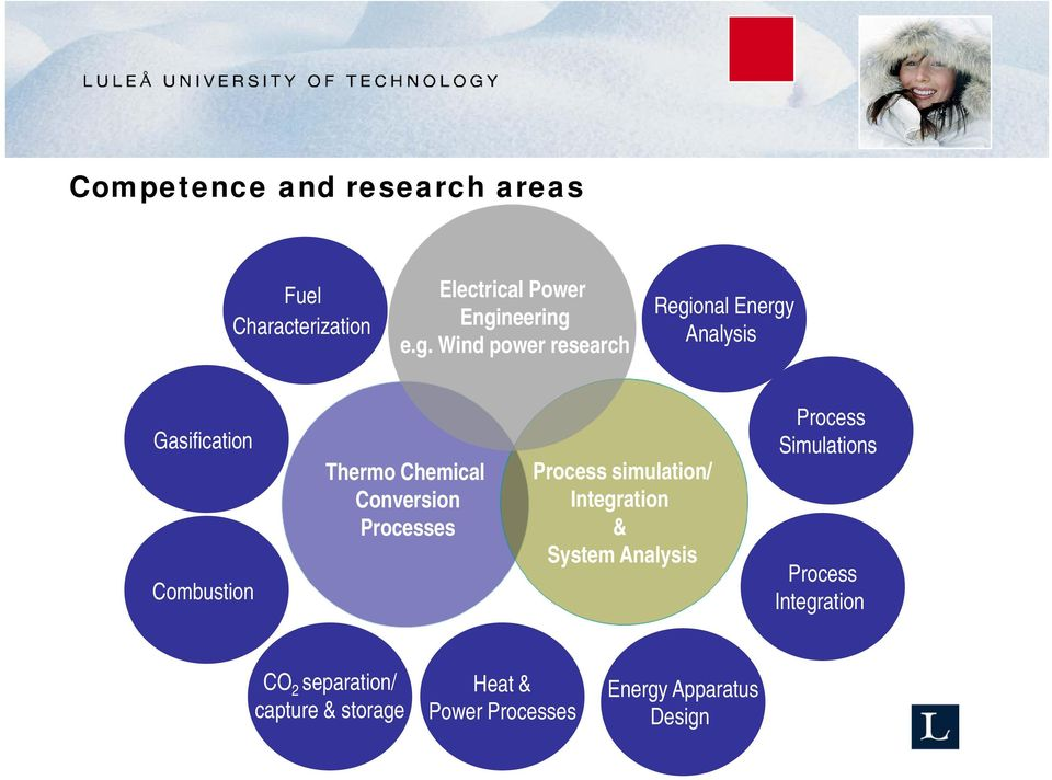 e.g. Wind power research Regional Energy Analysis Gasification Combustion Thermo Chemical