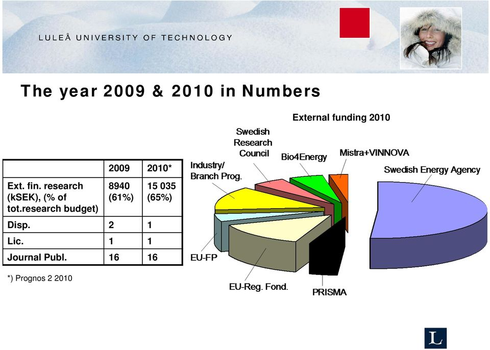 research budget) 2009 2010* 8940 (61%) Disp.
