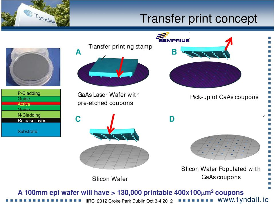coupons C B D D Pick-up of GaAs coupons Silicon Wafer Silicon Wafer Populated