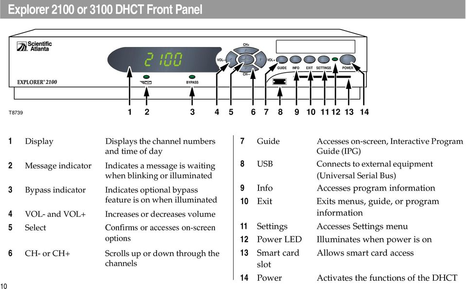 or accesses on-screen options 6 CH- or CH+ Scrolls up or down through the channels 7 Guide Accesses on-screen, Interactive Program Guide (IPG) 8 USB Connects to external equipment (Universal Serial