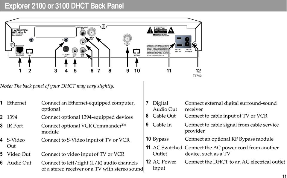 60Hz 5A 60Hz 40W 1 2 3 4 5 6 7 8 9 10 11 12 Note: The back panel of your DHCT may vary slightly.