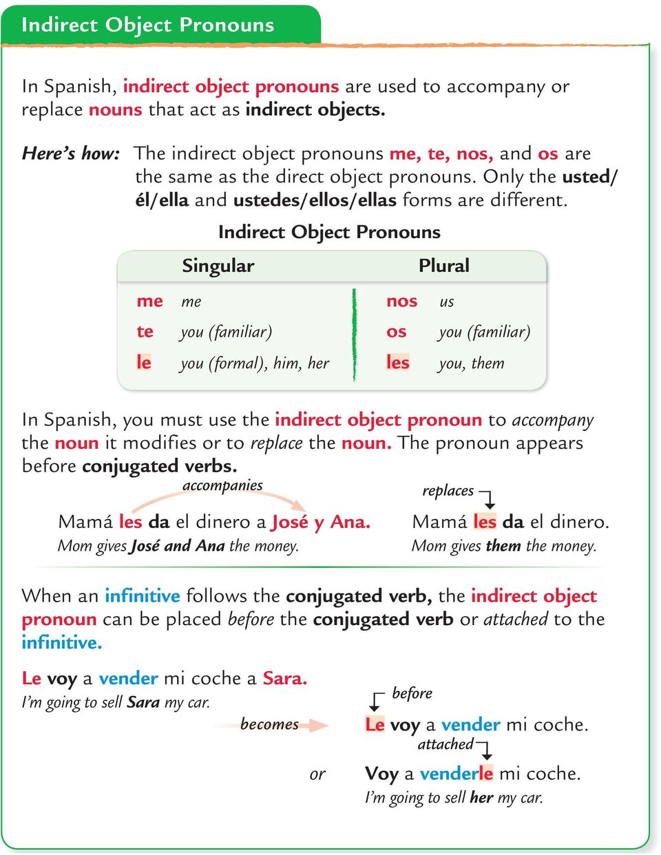 In Spanish, you must use the indirect object pronoun to accompany the noun it modifies or to replace the noun. The pronoun appears before conjugated verbs. Mamá les da el dinero a José y Ana.
