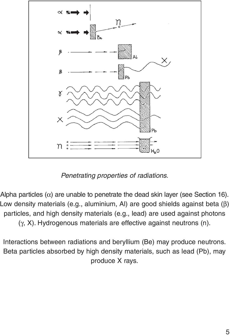 Hydrogenous materials are effective against neutrons (n).