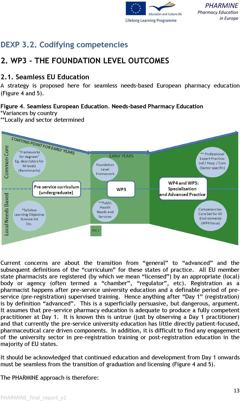 Needs-based Pharmacy Education *Variances by country **Locally and sector determined Current concerns are about the transition from general to advanced and the subsequent definitions of the