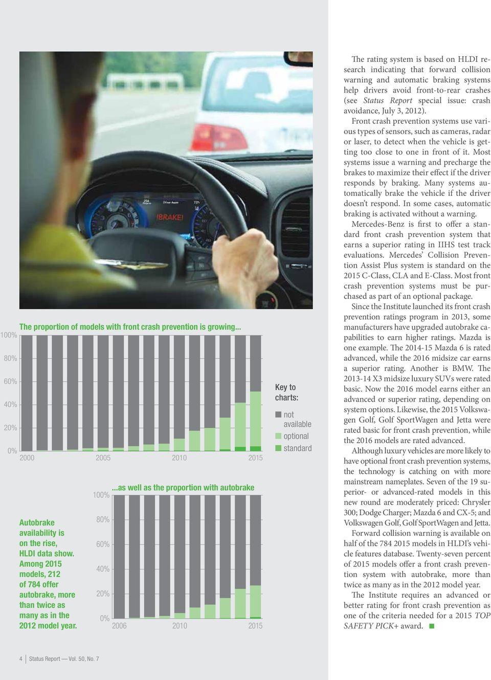 ..as well as the proportion with autobrake 100% 80% 60% 40% 0% 2006 2010 n not available n optional n standard 2015 2010 2015 Key to charts: The rating system is based on HLDI research indicating