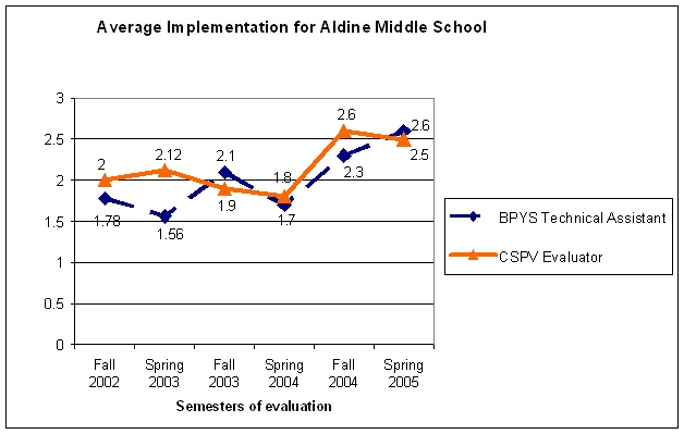 Treatment middle school 1 and Treatment elementary school 1 (Block 1) Aldine Middle School and Beacon Elementary School This report describes the process evaluation of the BPYS implementation in