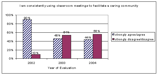 Interestingly, teachers felt that a caring community was developing at their school even though the percentage of teachers reporting consistently using the classroom meetings to facilitate a caring